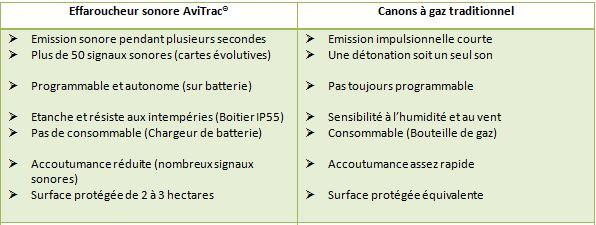 Comparatif canons à gaz et AviTrac