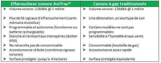 Comparatif avitrac canon